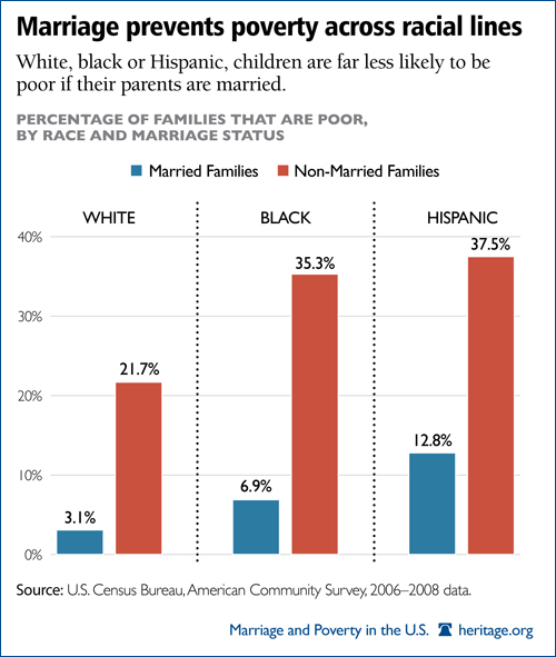Marriage prevents poverty across racial lines